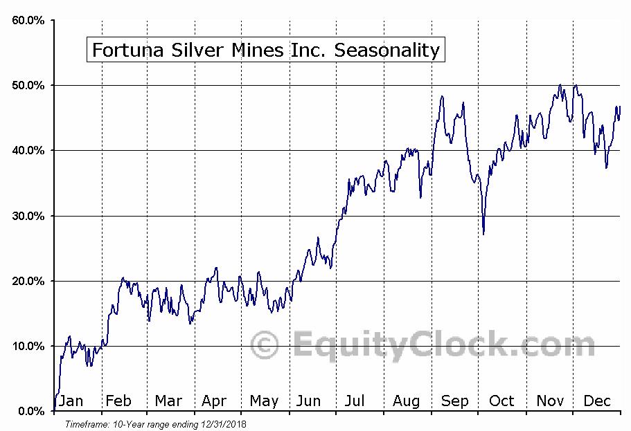 Fortuna Silver Mines Inc. (NYSE:FSM) Seasonal Chart