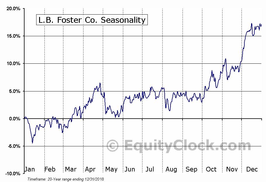 L.B. Foster Co. (NASD:FSTR) Seasonal Chart