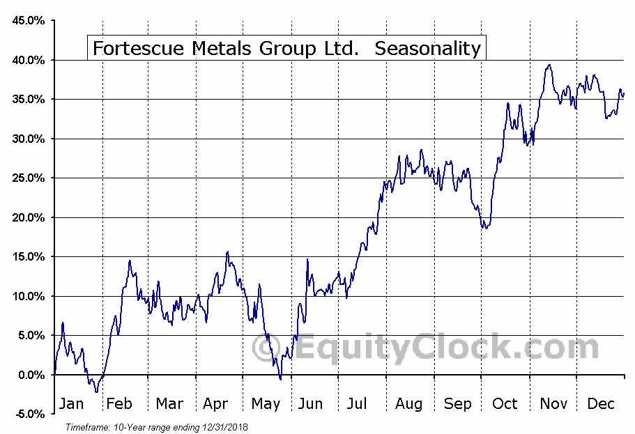Fortescue Metals Group Ltd. (OTCMKT:FSUMF) Seasonal Chart