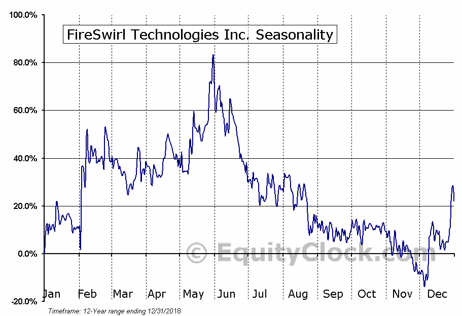 FireSwirl Technologies Inc. (TSXV:FSW.V) Seasonal Chart