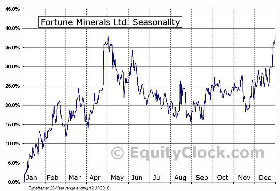 Fortune Minerals (TSE:FT) Seasonal Chart