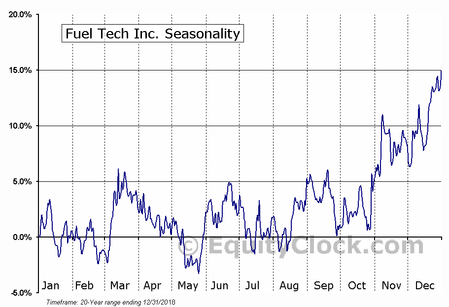Fuel Tech Inc. (NASD:FTEK) Seasonal Chart