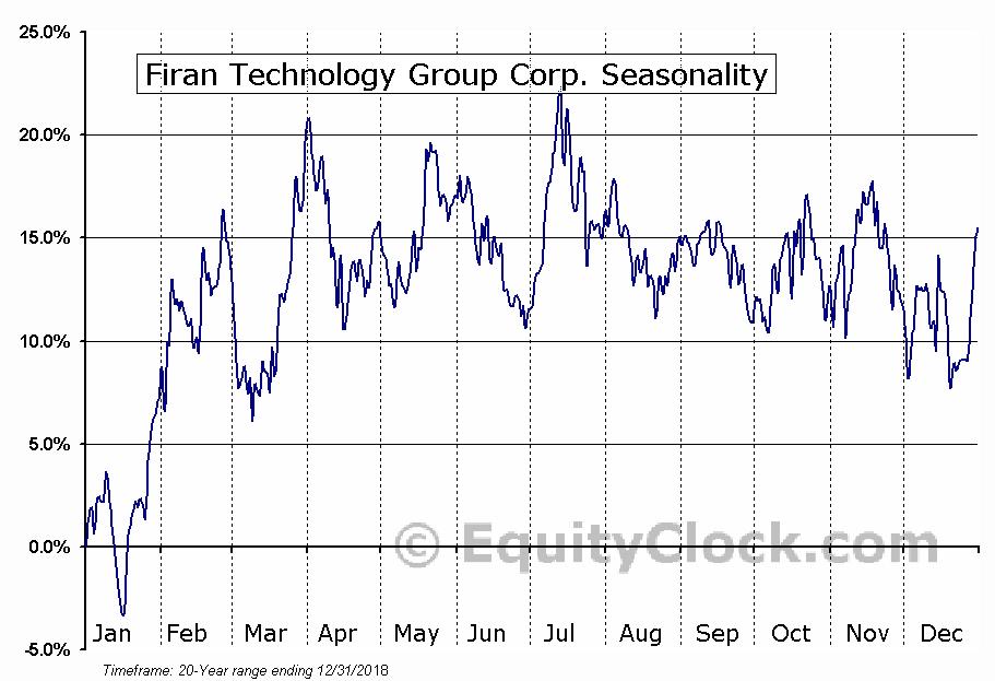 Firan Technology Group (TSE:FTG) Seasonal Chart