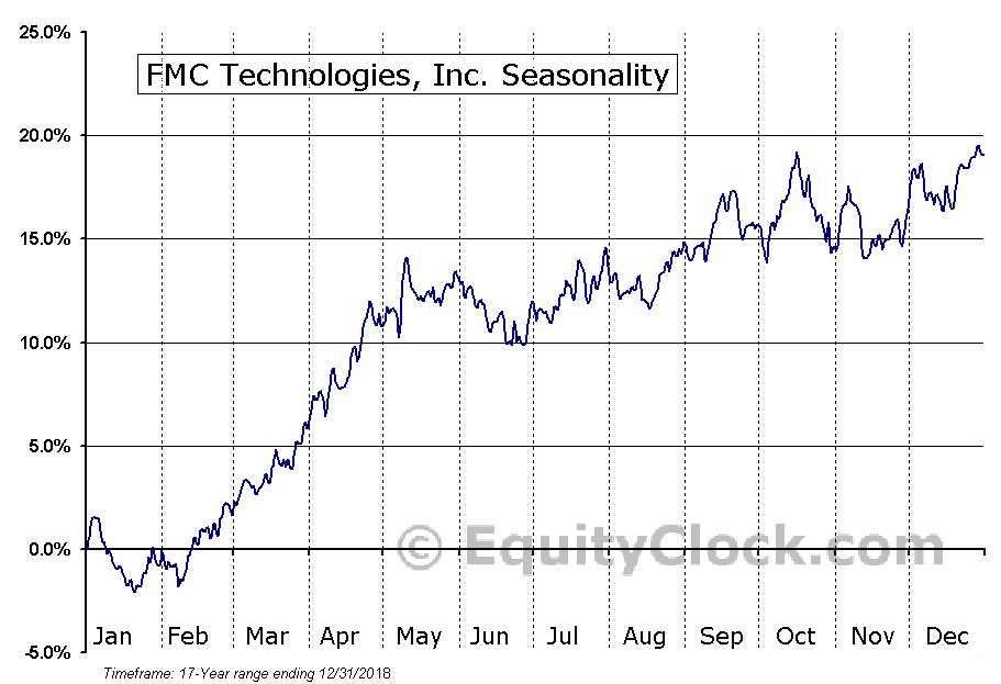 FMC Technologies, Inc. (NYSE:FTI) Seasonal Chart