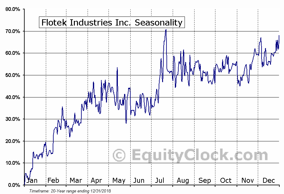 Flotek Industries Inc. (NYSE:FTK) Seasonal Chart