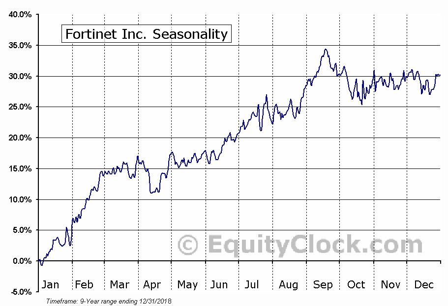 Fortinet Inc. (NASD:FTNT) Seasonal Chart
