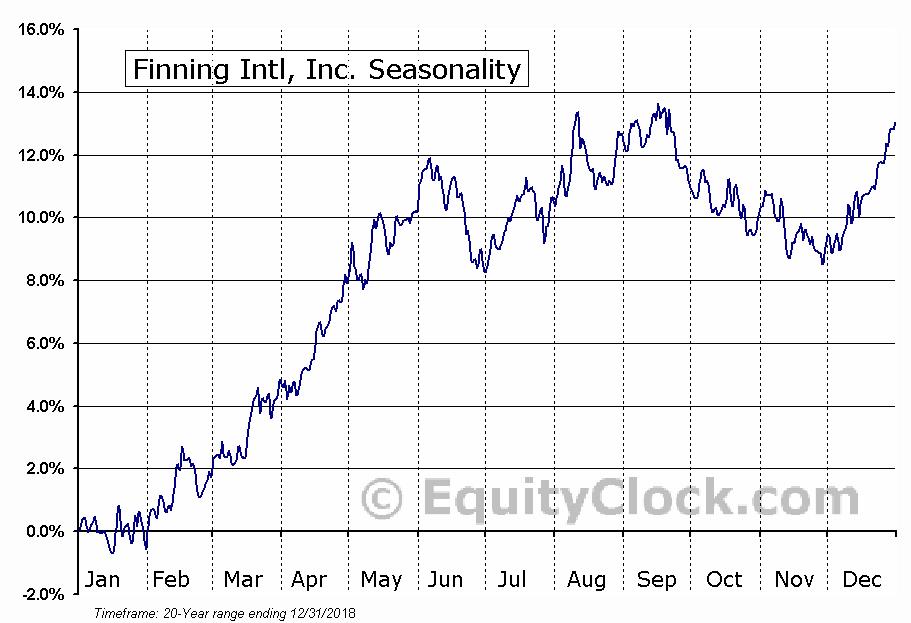 Finning International Inc.  (TSE:FTT) Seasonal Chart