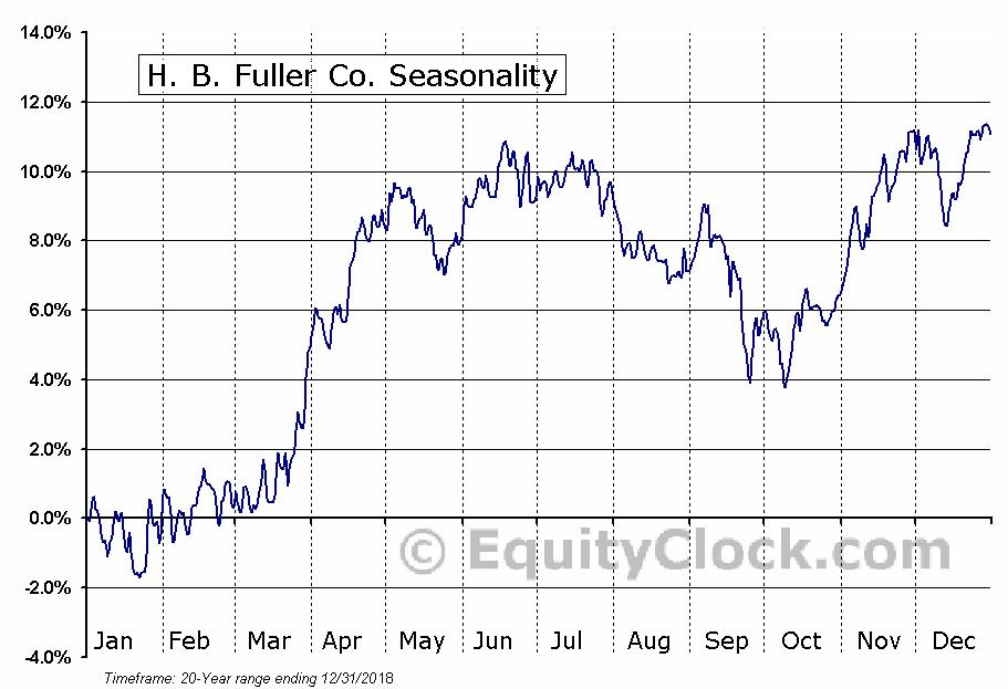 H. B. Fuller Co. (NYSE:FUL) Seasonal Chart