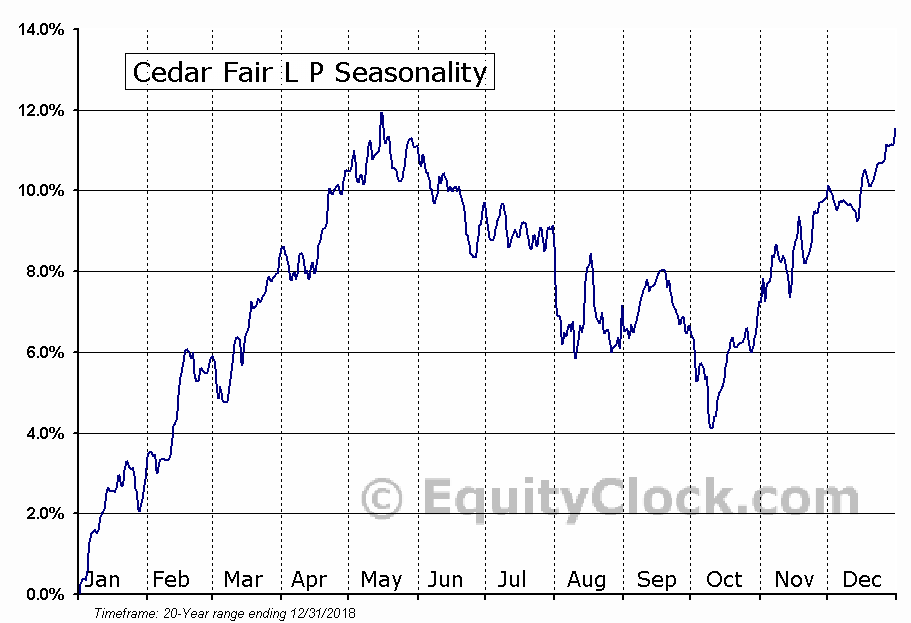Cedar Fair L P (NYSE:FUN) Seasonal Chart