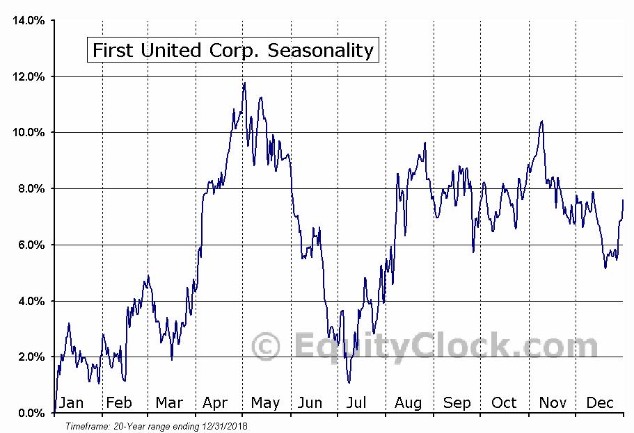 First United Corp. (NASD:FUNC) Seasonal Chart