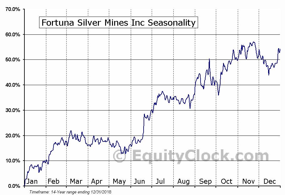 Fortuna Silver Mines Inc (TSE:FVI) Seasonal Chart