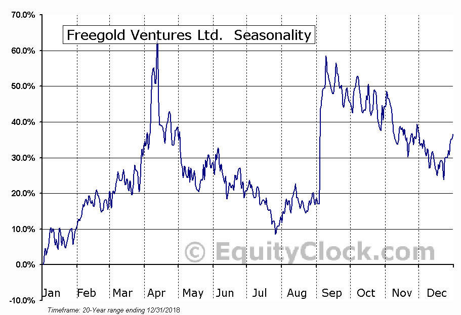 Freegold Ventures Ltd. (TSE:FVL) Seasonal Chart