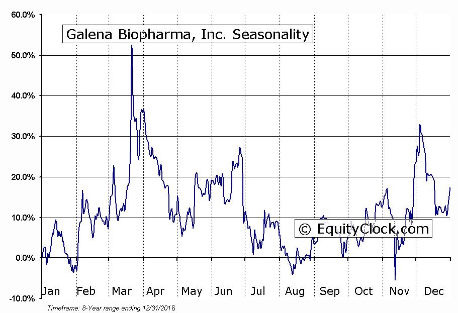 Galena Biopharma, Inc. (NASD:GALE) Seasonal Chart