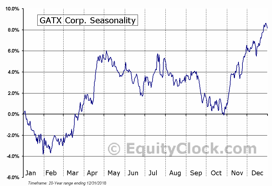 GATX Corp. (NYSE:GATX) Seasonal Chart