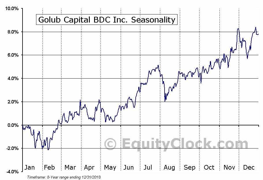 Golub Capital BDC Inc. (NASD:GBDC) Seasonal Chart