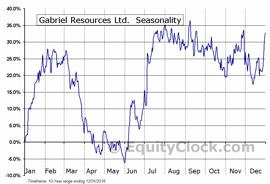 Gabriel Resources Ltd. (OTCMKT:GBRRF) Seasonal Chart