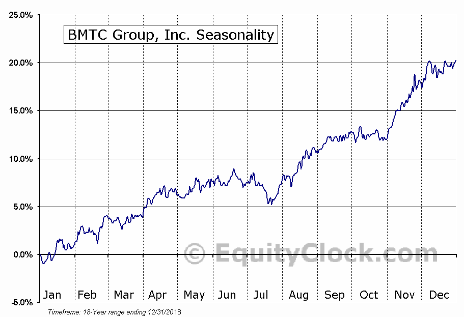 BMTC Group, Inc. (TSE:GBT) Seasonal Chart