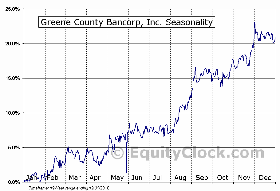 Greene County Bancorp, Inc. (NASD:GCBC) Seasonal Chart