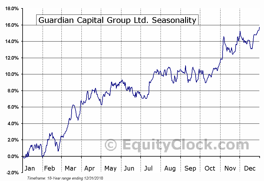 Guardian Capital Group Ltd. (TSE:GCG-A) Seasonal Chart