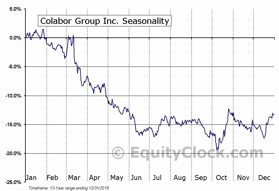 Colabor Group (TSE:GCL) Seasonal Chart