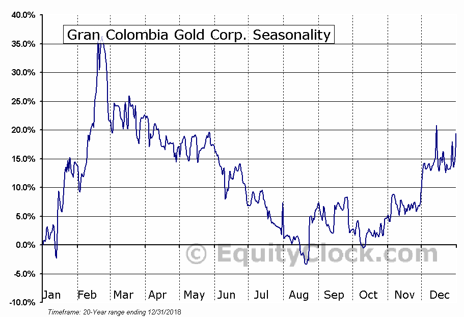 Gran Colombia Gold (TSE:GCM) Seasonal Chart