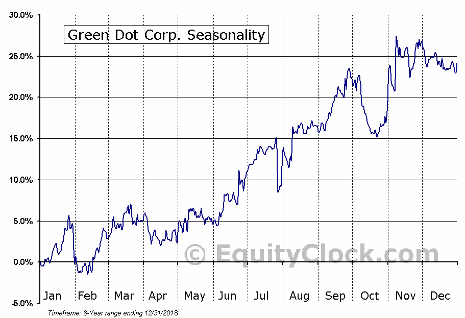 Green Dot Corp. (NYSE:GDOT) Seasonal Chart