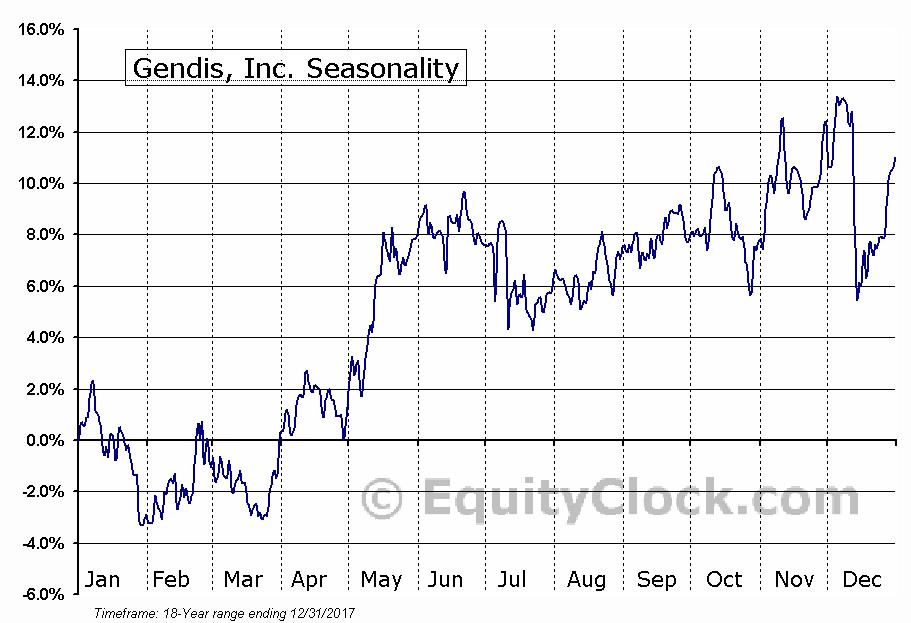 Gendis, Inc. (TSE:GDS) Seasonal Chart