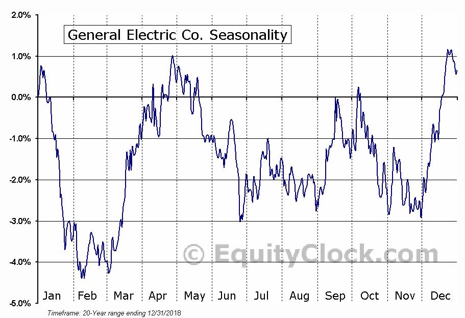 General Electric Company  (NYSE:GE) Seasonal Chart