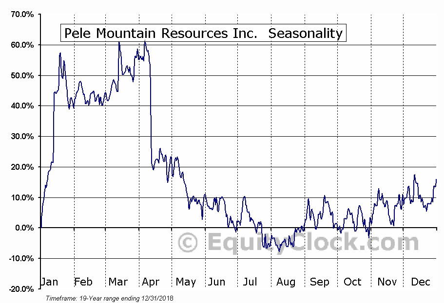 Pele Mountain Resources Inc. (TSXV:GEM.V) Seasonal Chart