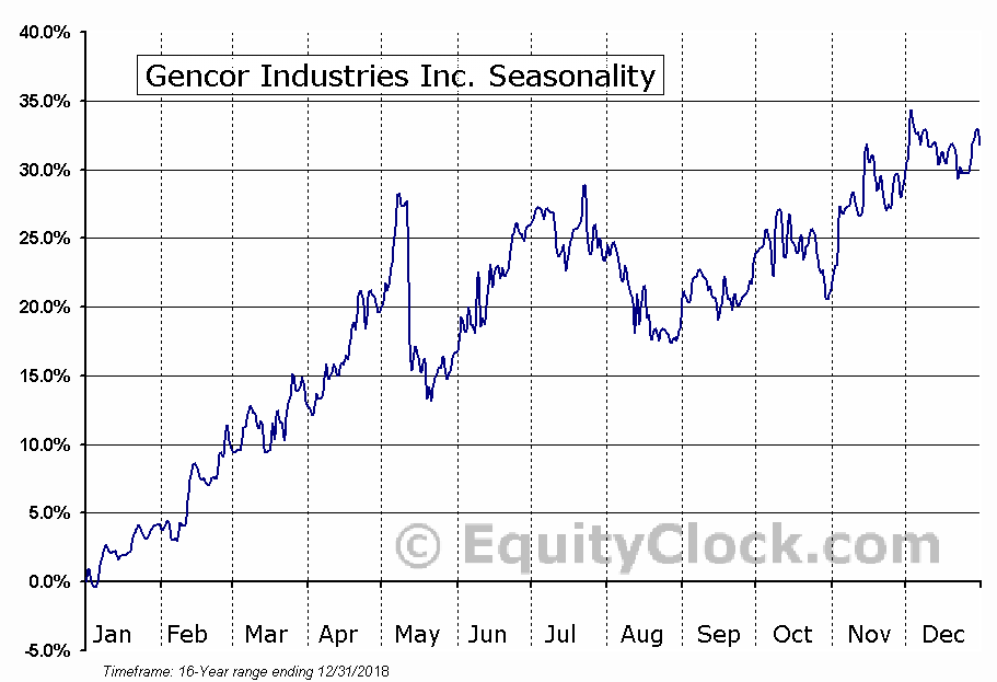 Gencor Industries Inc. (NASD:GENC) Seasonal Chart