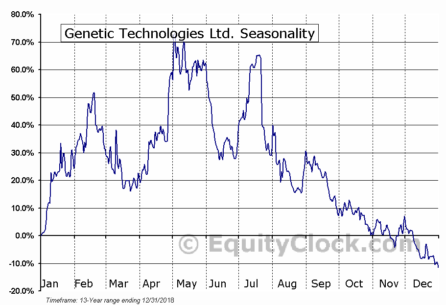 Genetic Technologies Ltd. (NASD:GENE) Seasonal Chart