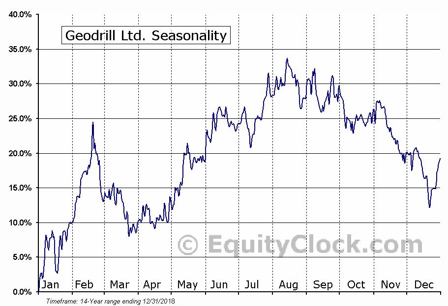 Geodrill Ltd. (TSE:GEO) Seasonal Chart