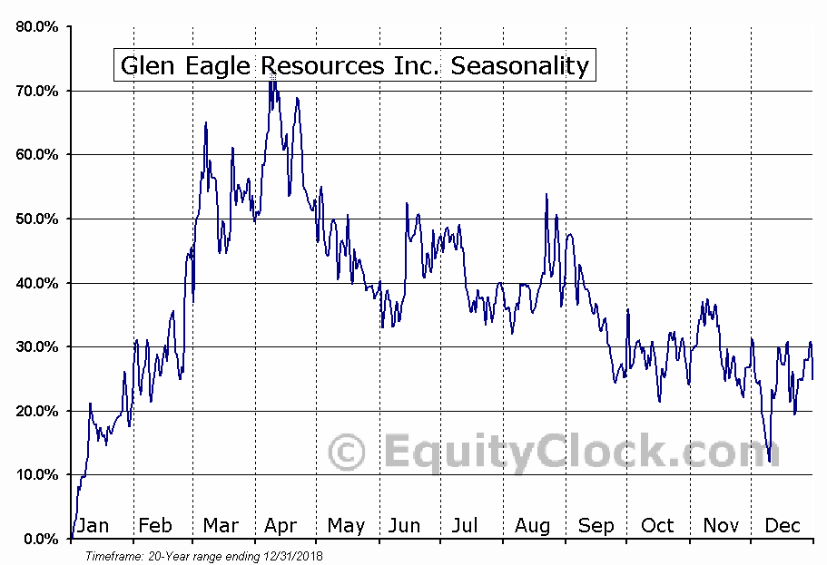 Glen Eagle Resources Inc. (TSXV:GER) Seasonal Chart