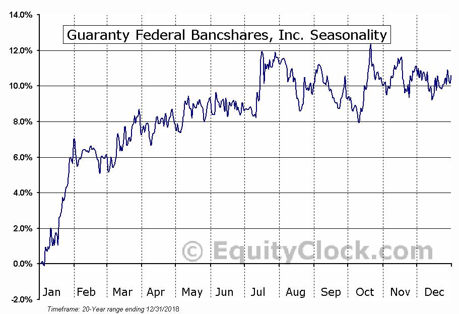 Guaranty Federal Bancshares, Inc. (NASD:GFED) Seasonal Chart