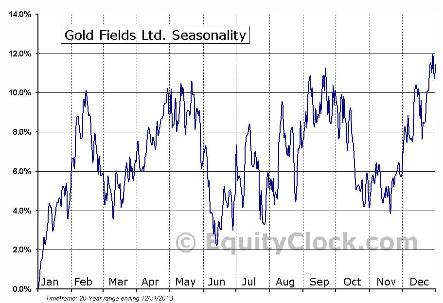 Gold Fields Limited (ADR) (NYSE:GFI) Seasonal Chart
