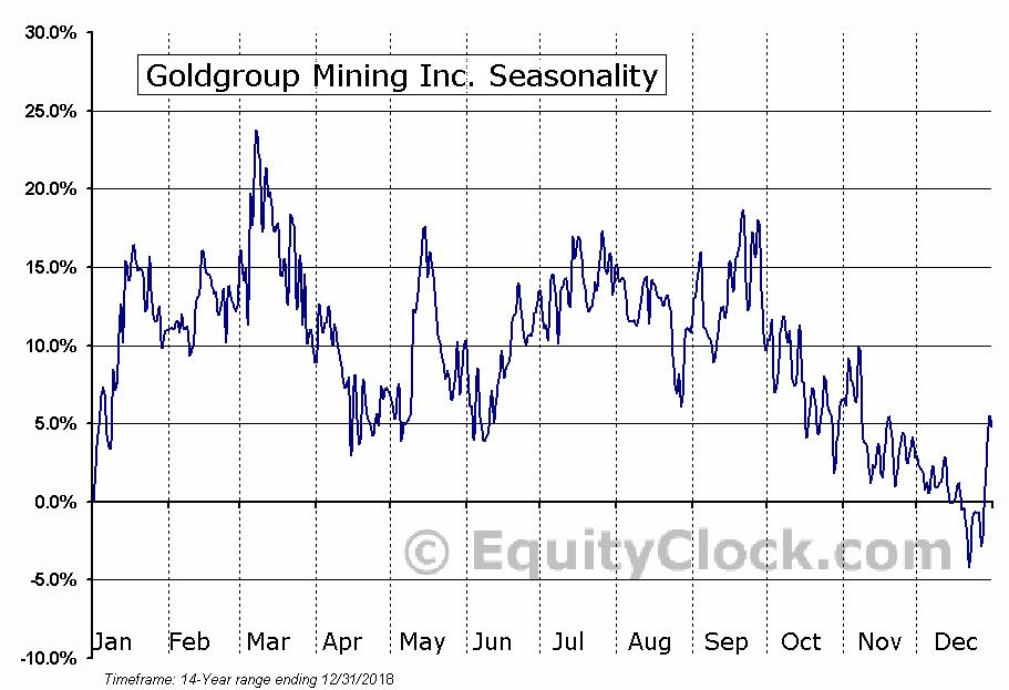 Goldgroup Mining (TSE:GGA) Seasonal Chart