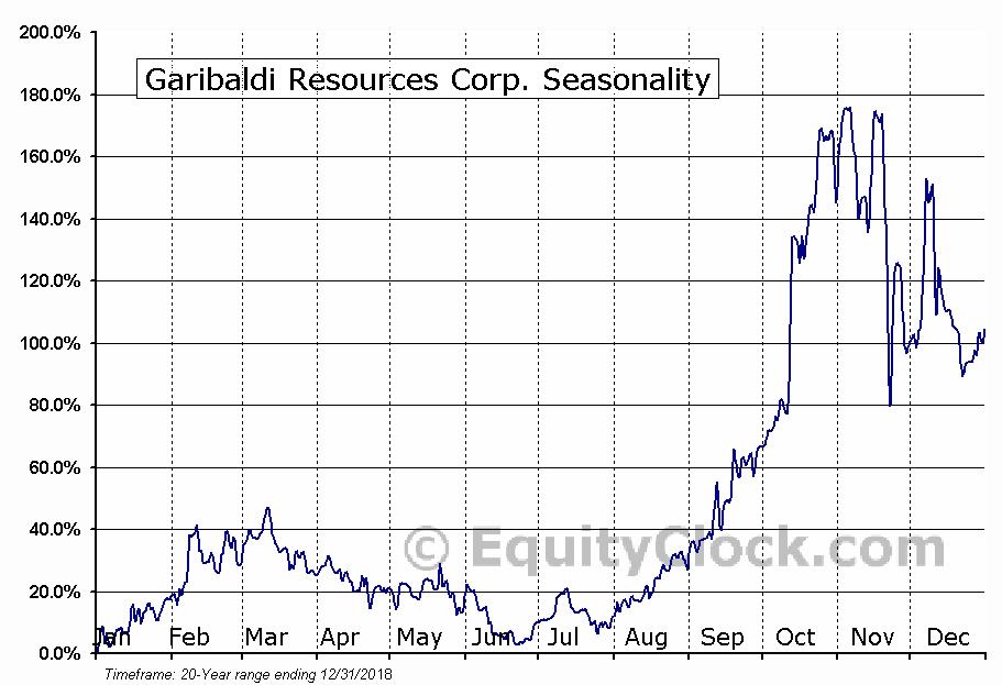 Garibaldi Resources Corp. (TSXV:GGI) Seasonal Chart