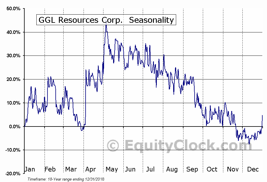 GGL Resources Corp. (TSXV:GGL) Seasonal Chart