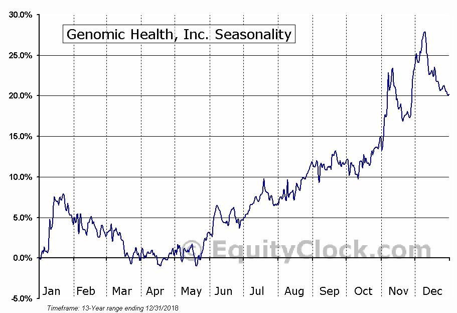 Genomic Health, Inc. (NASD:GHDX) Seasonal Chart