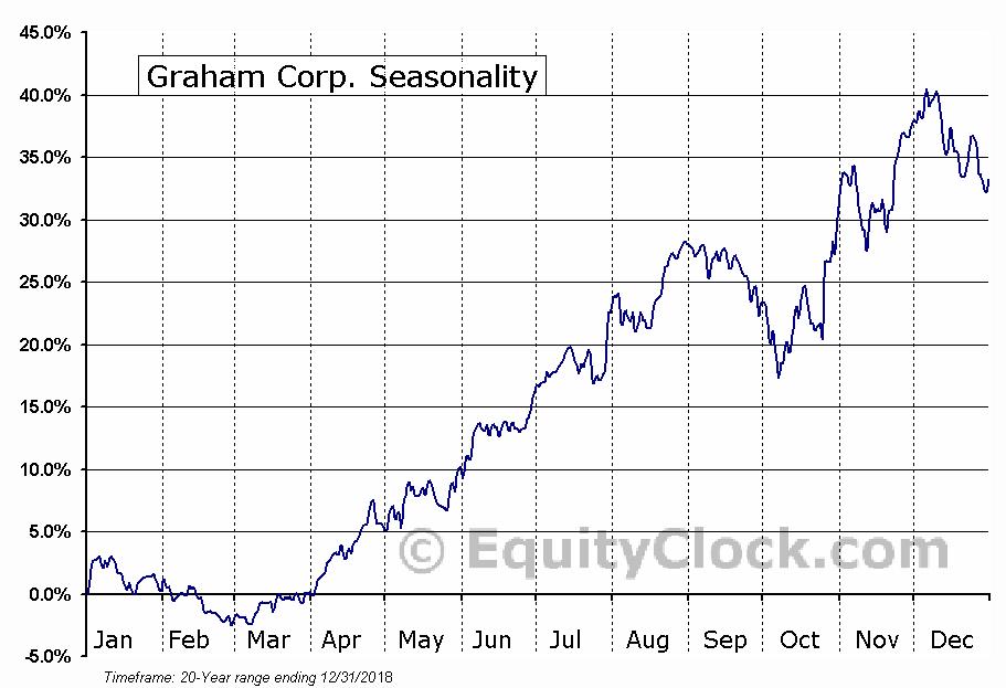 Graham Corp. (NYSE:GHM) Seasonal Chart