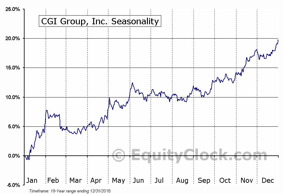 CGI Group Inc. (TSE:GIB.A) Seasonal Chart