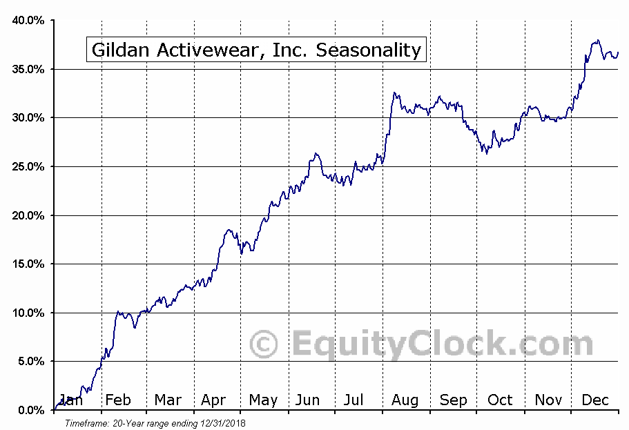 Gildan Activewear, Inc. (NYSE:GIL) Seasonal Chart