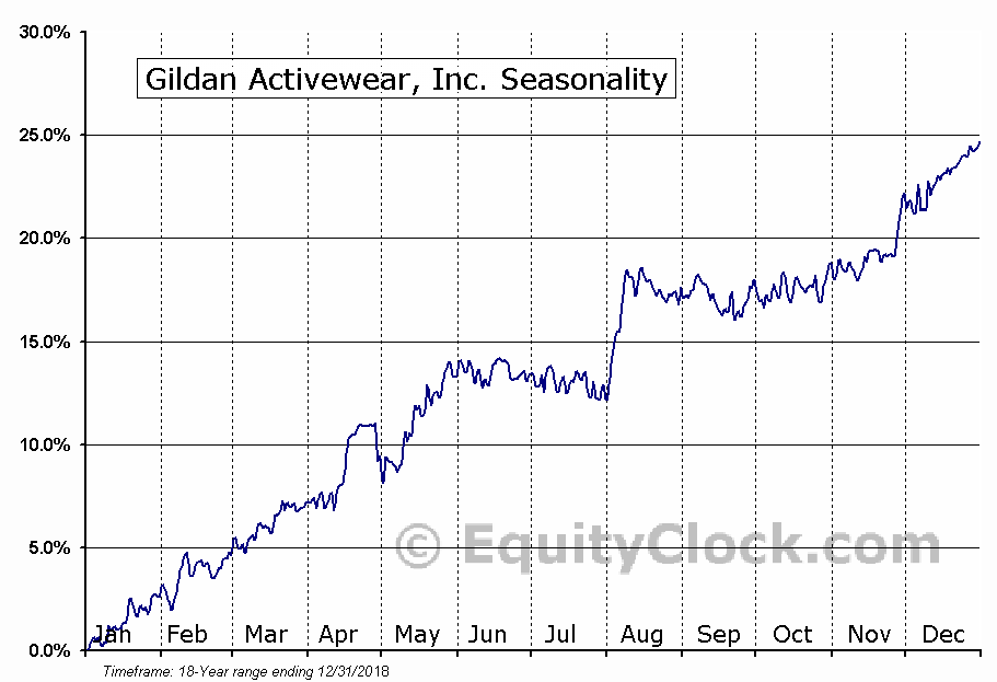 Gildan Activewear Inc.  (TSE:GIL) Seasonal Chart