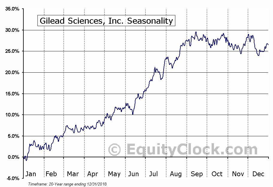 Gilead Sciences, Inc.  (NASDAQ:GILD) Seasonal Chart