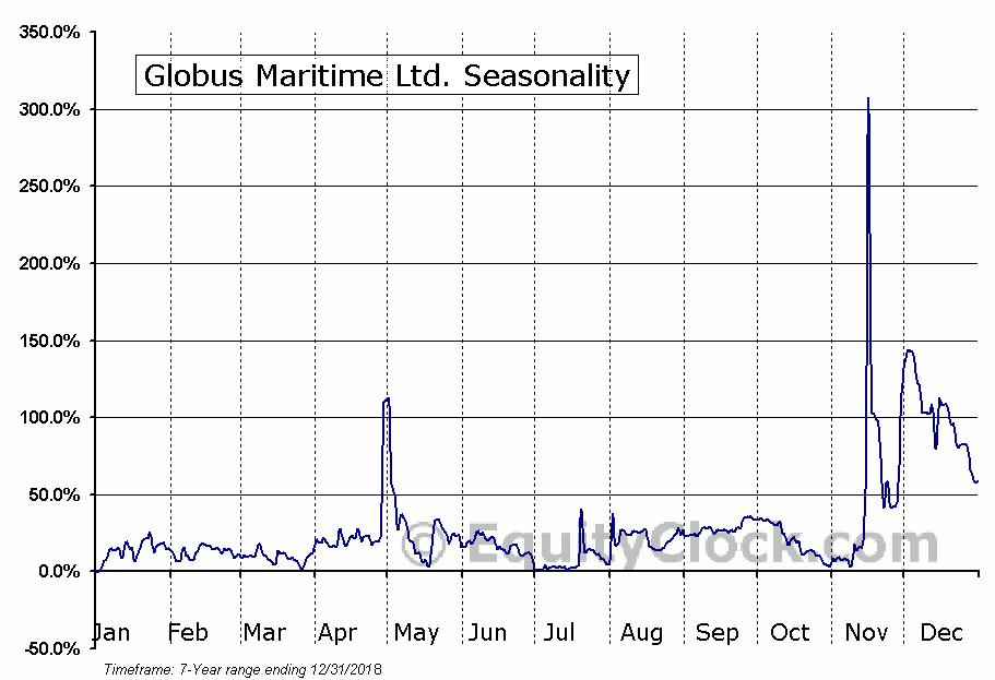 Globus Maritime Ltd. (NASD:GLBS) Seasonal Chart