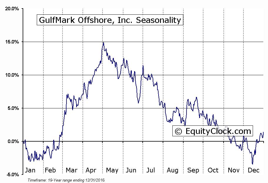GulfMark Offshore, Inc. (OTCMKT:GLFMQ) Seasonal Chart