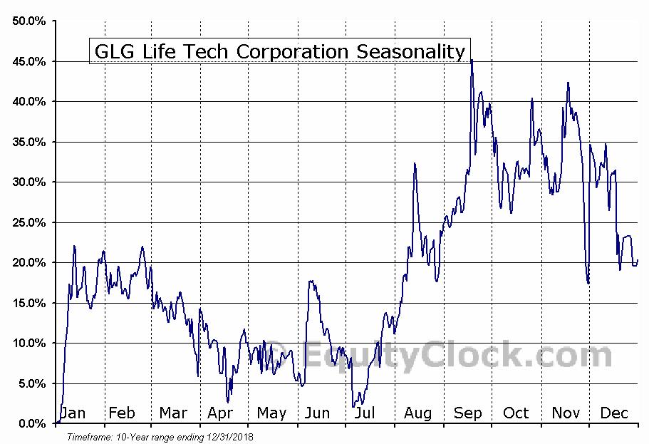 GLG Life Tech Corporation (TSE:GLG.TO) Seasonal Chart