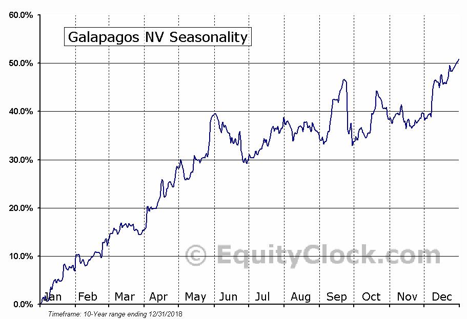Galapagos NV (NASD:GLPG) Seasonal Chart