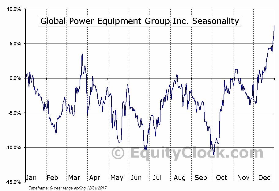 Global Power Equipment Group Inc. (OTCMKT:GLPW) Seasonal Chart