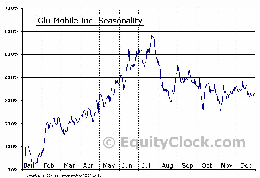 Glu Mobile Inc. (NASD:GLUU) Seasonal Chart